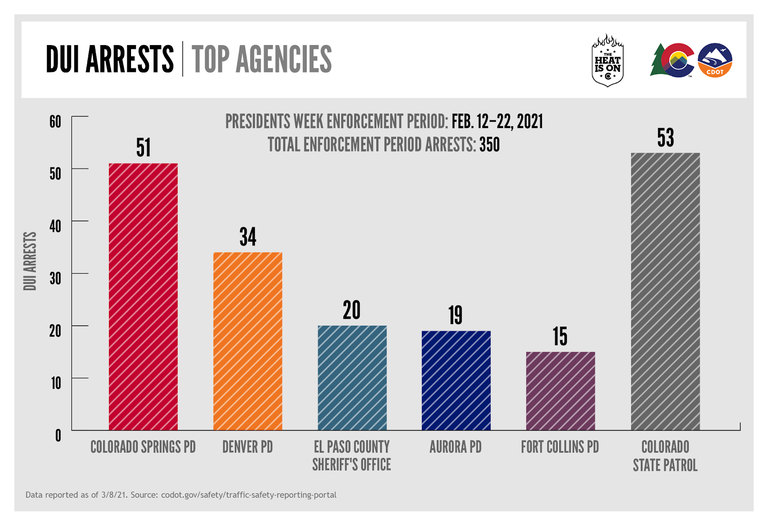 President's Day Weekend 2021 DUI Total Arrests graph