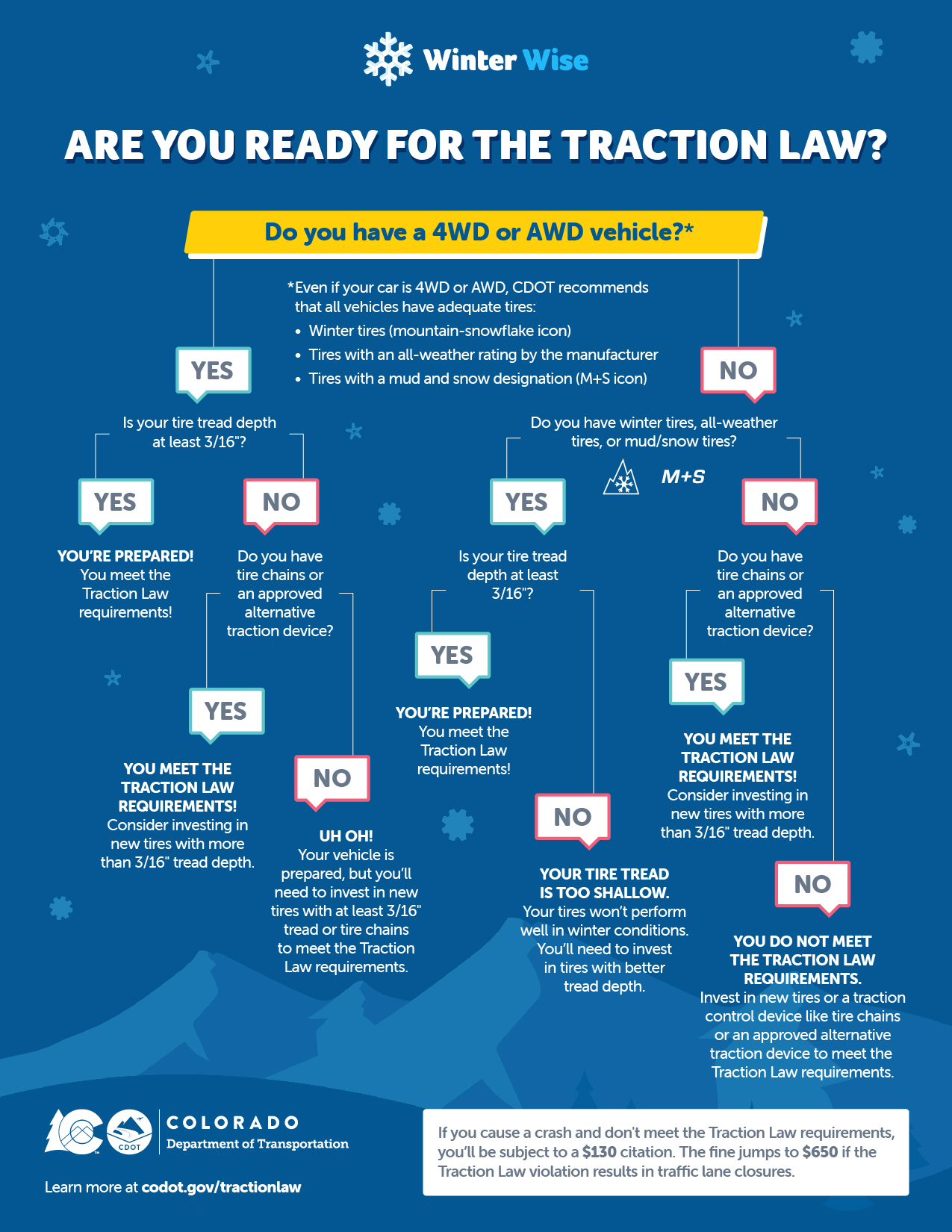 Interactive Traction Law Tree