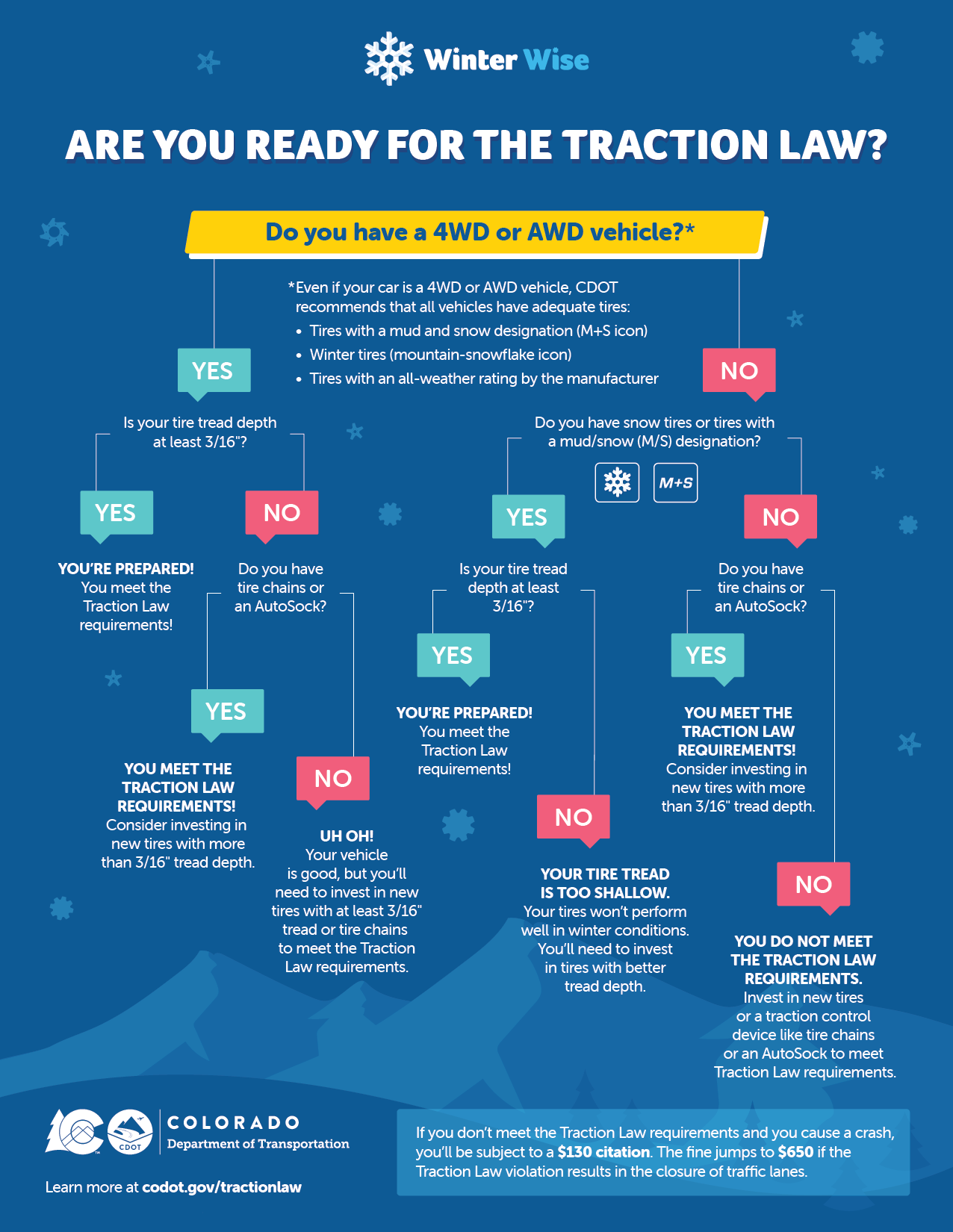 Traction Law Tree