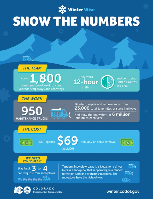 Snow the Numbers Infographic