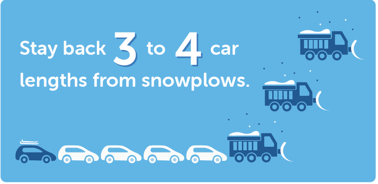 Stay back three to four car lengths from snowplows