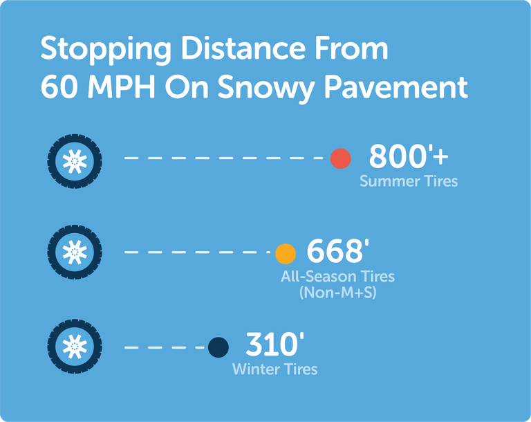 Stopping Distance from 60 mph on snow pavement, 800 plus feet for summer tires, 669 feet for all-season tires (non-mud and snow), 310 feet for winter tires