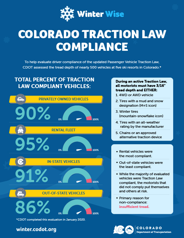 Colorado Traction Law Compliance Infographic